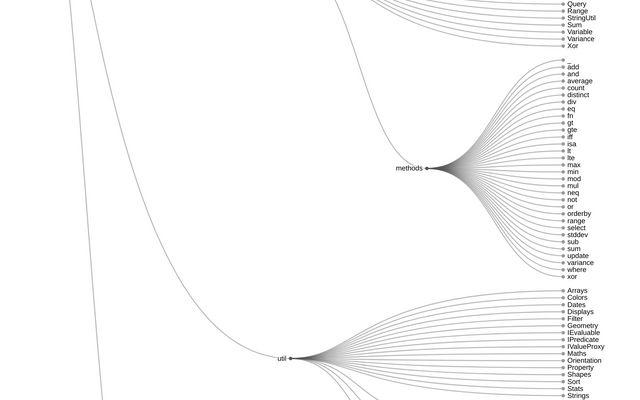 Cluster Dendrogram / D3 / Observable