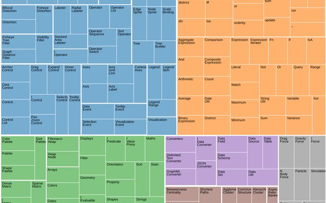 Treemap by Count / D3 / Observable