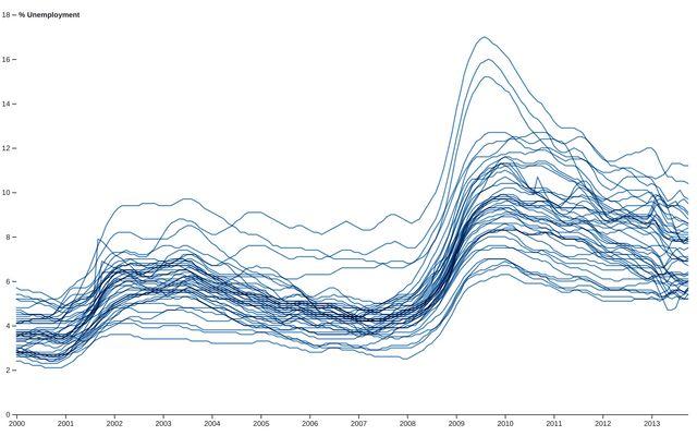 Multi-Line Chart / D3 / Observable