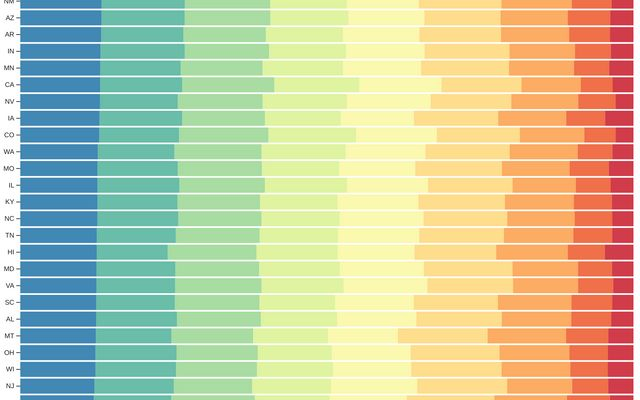 Stacked Normalized Horizontal Bar Chart / D3 / Observable