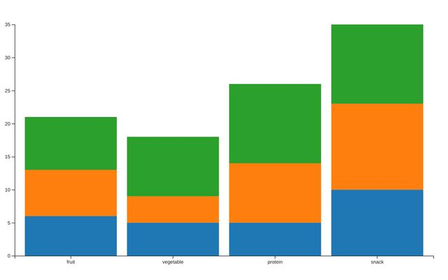 Learning Stacked Bar Chart in D3 / Eric / Observable