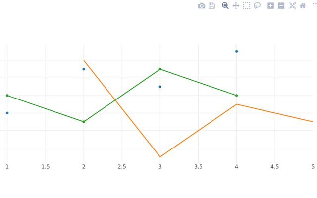 Plotly js Examples / Jeremy Ashkenas / Observable