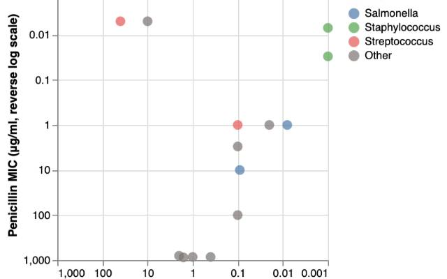 Scales, Axes, and Legends / UW Interactive Data Lab / Observable