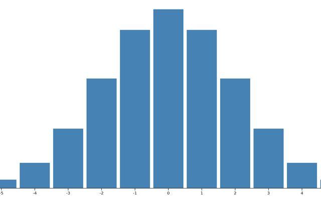 Gaussian Kernel calculater / Job van der Zwan / Observable