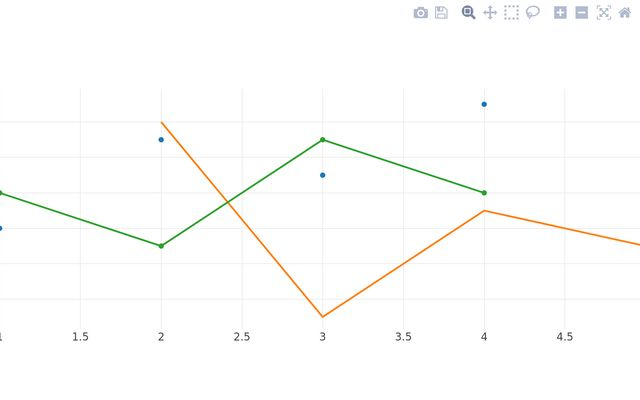 Plotly js Examples / Tom Flaherty / Observable