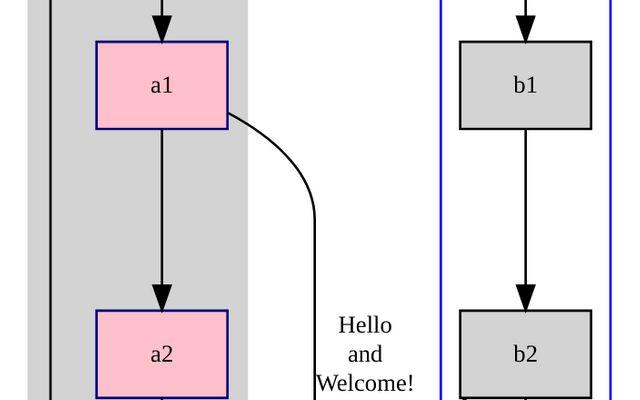 GraphViz WASM Example / Gordon Smith / Observable