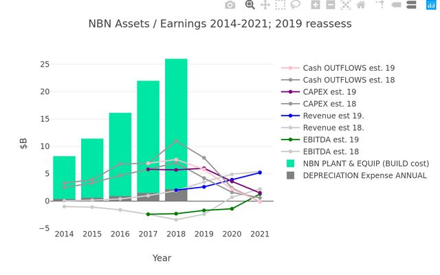NBN Business Case - Assets / Earnings Overview 2014 - 2021