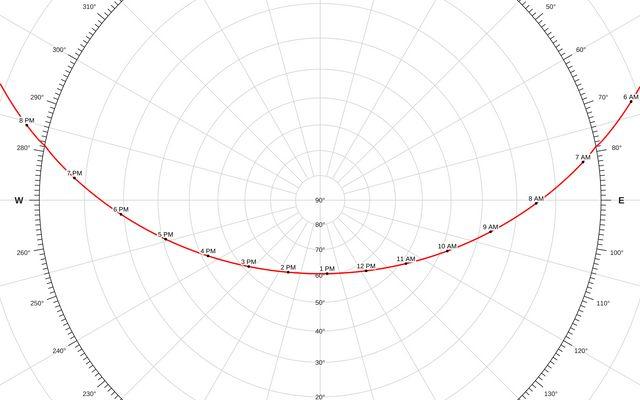 Solar Path / Mike Bostock / Observable