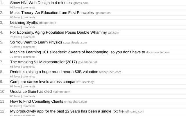 Most favorited Hacker News posts of all time thumbnail