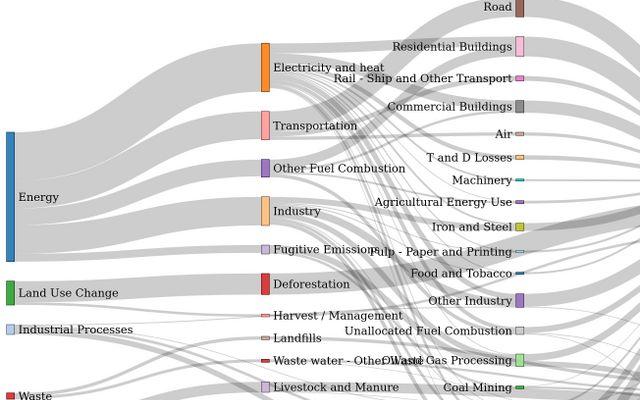 Sankey Diagram / Aaron Kyle Dennis / Observable