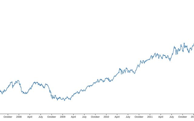 Line Chart with Tooltip / D3 / Observable
