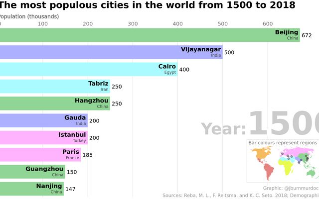 Bar chart race — the most populous cities in the world