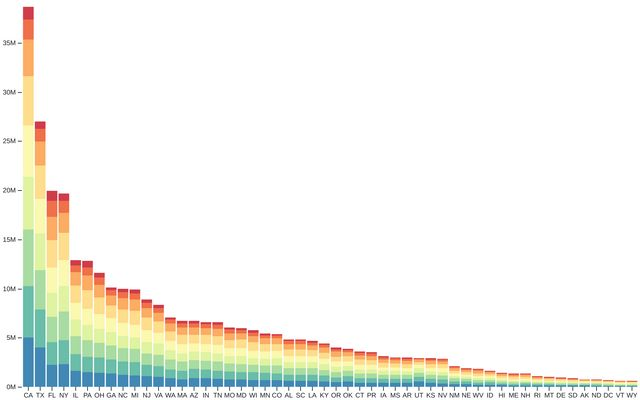 Stacked Bar Chart / D3 / Observable