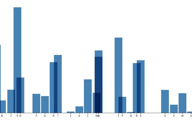 Sortable Bar Chart / D3 / Observable