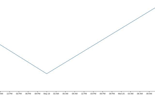 Line Chart / cbernet / Observable