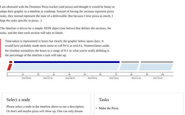 Pizza Timeline / j carson / Observable