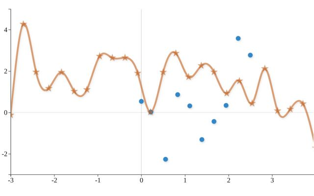 Zoomable Line/Marker Chart with canvas and d3js / Khris Griffis