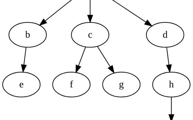 d3 stratify / D3 / Observable