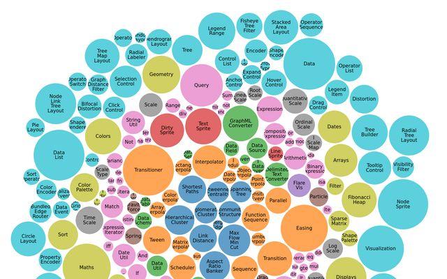 D3 Bubble Chart / chorijjang / Observable