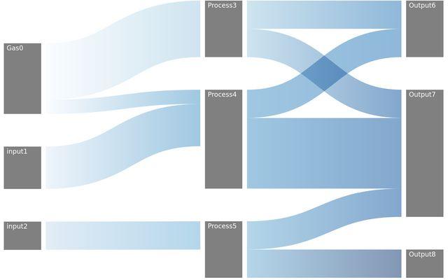 D3 Sankey Diagram / Allard / Observable
