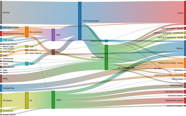 Sankey Diagram / D3 / Observable