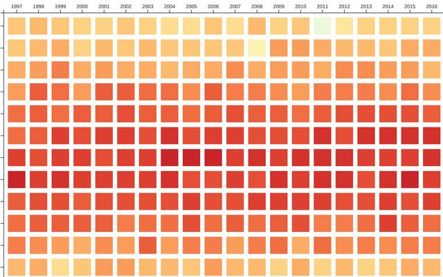 Level 1 - Heatmap / Ayush Gupta / Observable