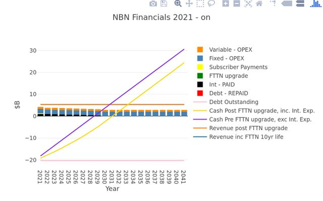 NBN Financials - from 2021 on (inc. interest paid on debt).... (v5c)