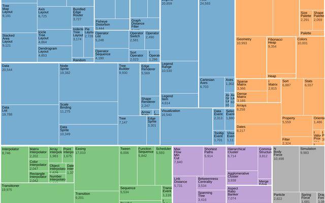 Treemap / D3 / Observable