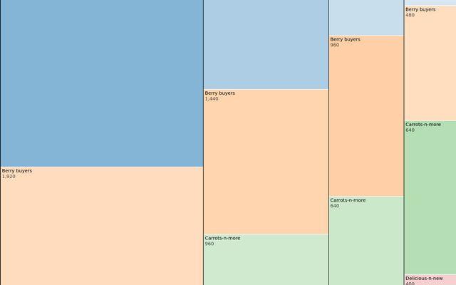 Marimekko Chart / D3 / Observable