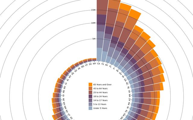 Radial Stacked Bar Chart II / D3 / Observable